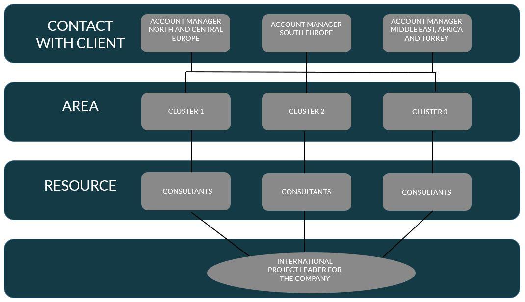 structure benefit